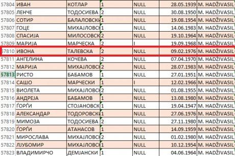 Список на ДИК: Ивона Талевска, Макрадули и Шеќеринска фантомски гласачи