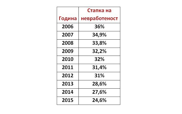 Невработеноста падна на рекордно ниски 24,6%!