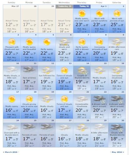 vremenska-prognoza-april