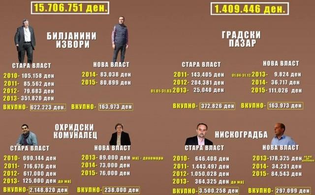 ОХРИД: Поранешните директори од СДСМ изеле и испиле неверојатни 15.706.751 денар!