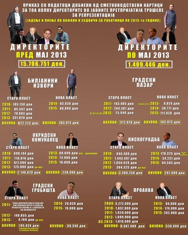 ОХРИД: Поранешните директори од СДСМ изеле и испиле над 15 милиони денари!