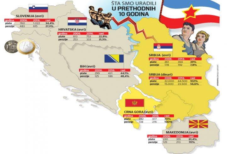"""Српски """"Курир"""": Во Македонија во последните 10 години најголем раст на платите и пензиите"""