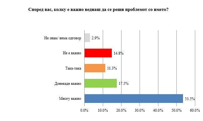 Анкета на ИПИС: Важно е веднаш да се реши спорот со името