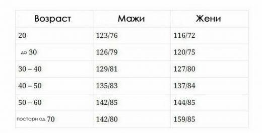 tabela-pritisok-2-520x264