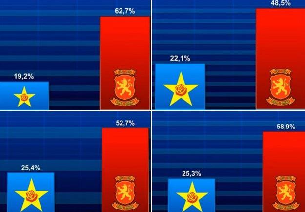 """Aнкета на """"Павел Шатев"""": Перцепциите на граѓаните покажуваат огромна предност на ВМРО-ДПМНЕ пред СДСМ"""
