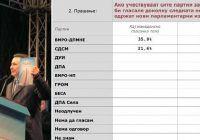 anketa-gruevski