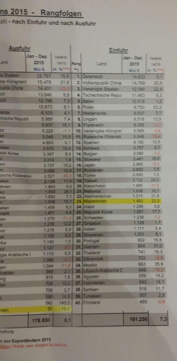 Македонија има поголем извоз во Баварија од Ирска, Шведска, Индија, Србија и Данска