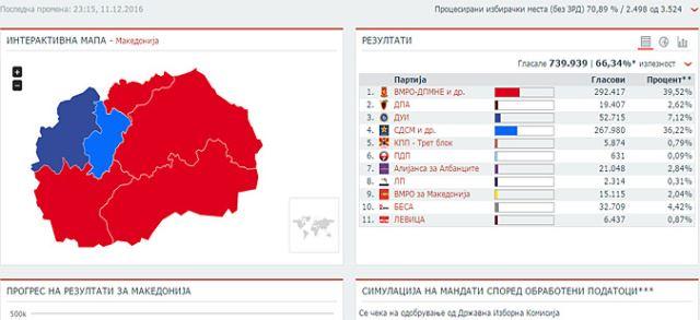 ДИК до 23.15 часот: 292.417 гласови за ВМРО-ДПМНЕ и 267.980 за СДСМ