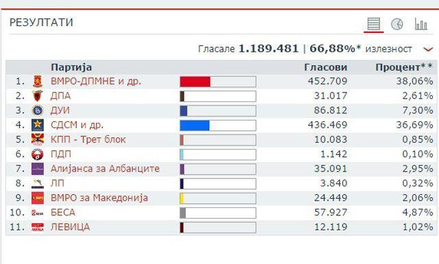 Избори 2016