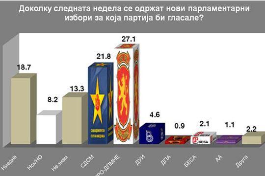ИПИС: ВМРО-ДПМНЕ со поддршка од 27,1, СДСМ 21,8 отсто од испитаниците