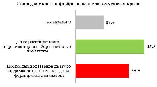 Анкета на ИПИС: Изборите не ја решиле кризата, потребни се нови
